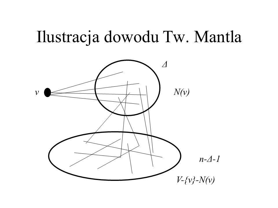 Ilustracja dowodu Tw. Mantla