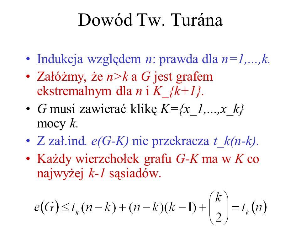Dowód Tw. Turána Indukcja względem n: prawda dla n=1,...,k.
