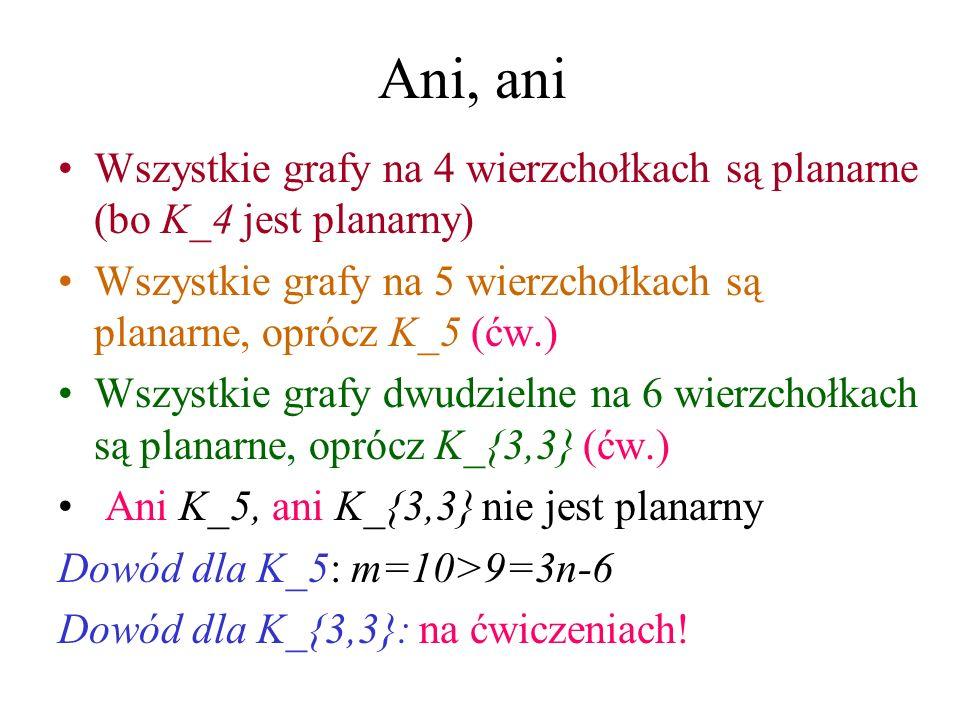 Ani, ani Wszystkie grafy na 4 wierzchołkach są planarne (bo K_4 jest planarny) Wszystkie grafy na 5 wierzchołkach są planarne, oprócz K_5 (ćw.)