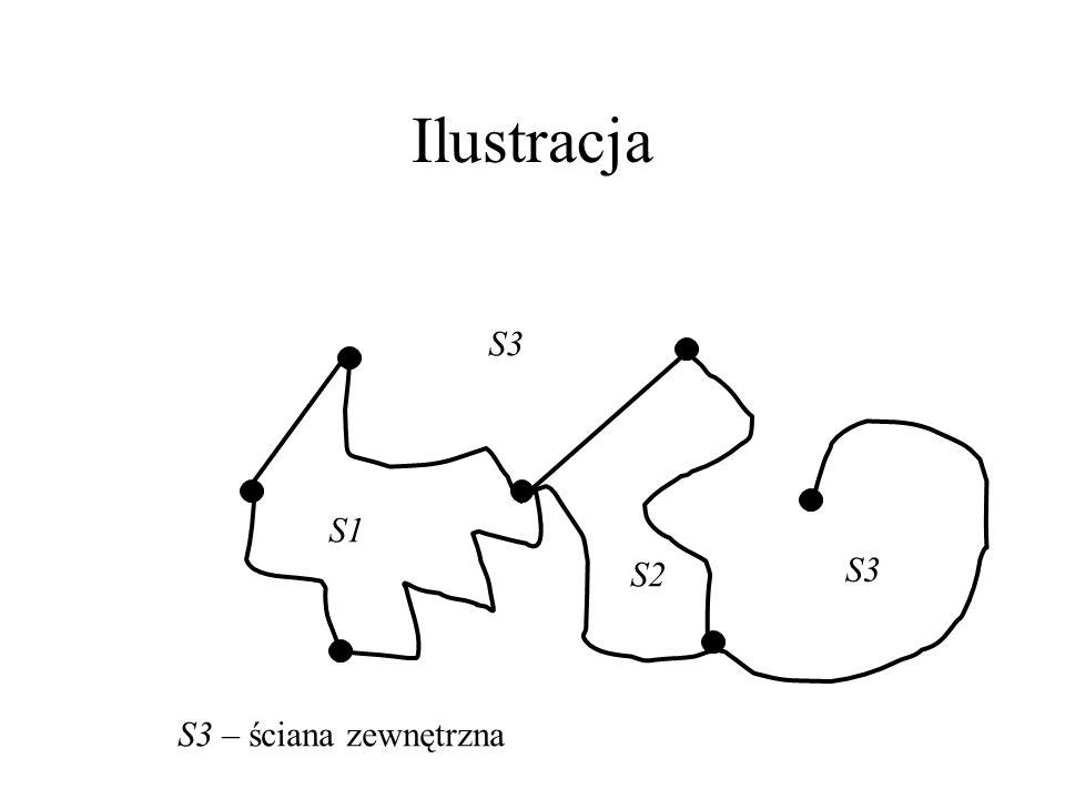Ilustracja S3 S1 S2 S3 S3 – ściana zewnętrzna