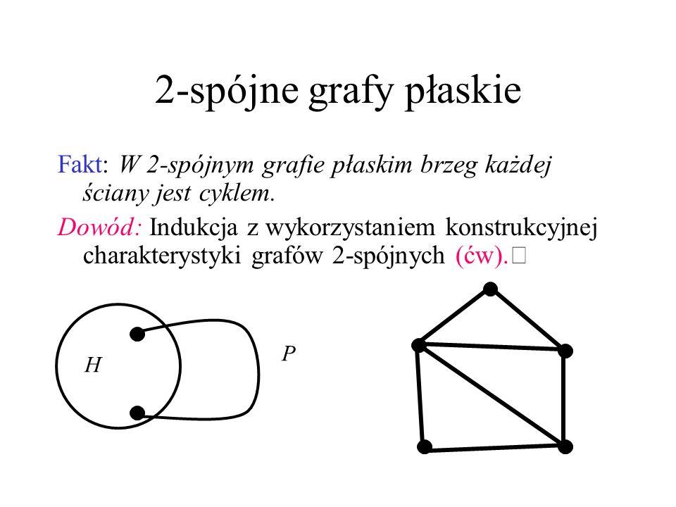 2-spójne grafy płaskie Fakt: W 2-spójnym grafie płaskim brzeg każdej ściany jest cyklem.