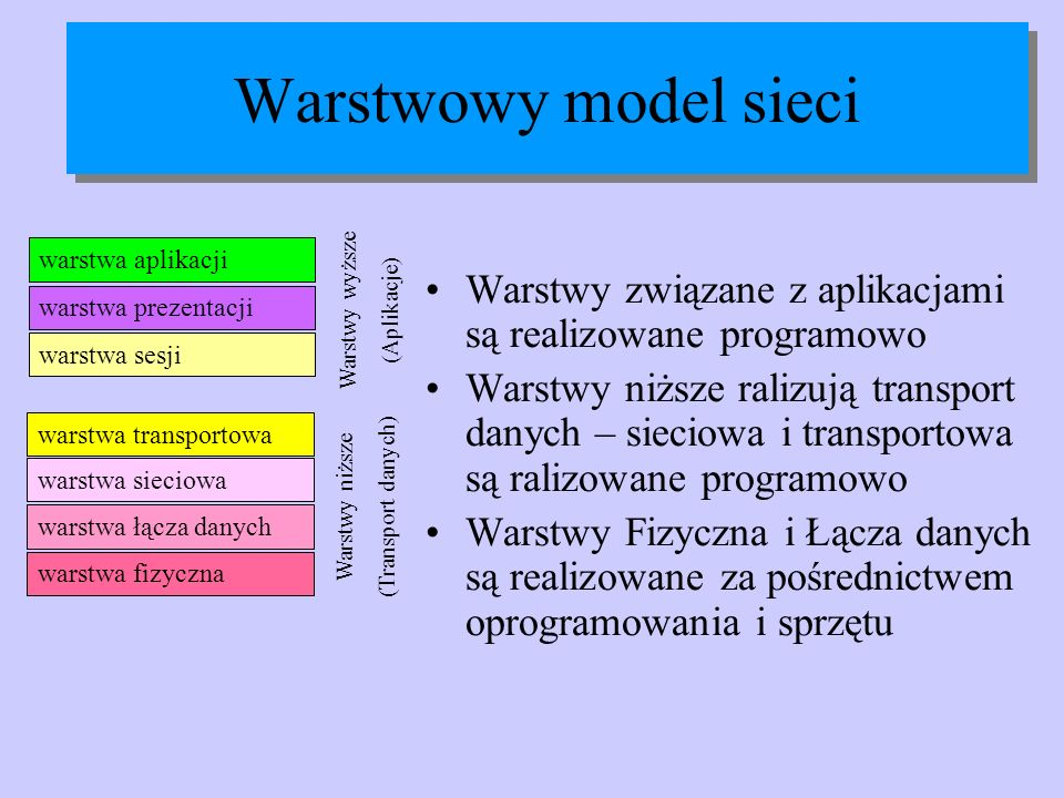 Warstwowy model sieci warstwa aplikacji. Warstwy związane z aplikacjami są realizowane programowo.
