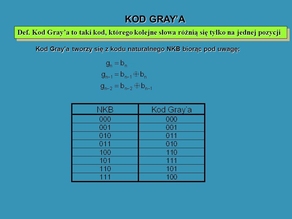 KOD GRAY'A Def. Kod Gray'a to taki kod, którego kolejne słowa różnią się tylko na jednej pozycji.