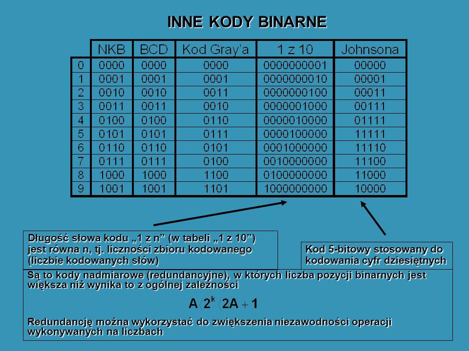 """INNE KODY BINARNE Długość słowa kodu """"1 z n (w tabeli """"1 z 10 ) jest równa n, tj. liczności zbioru kodowanego (liczbie kodowanych słów)"""