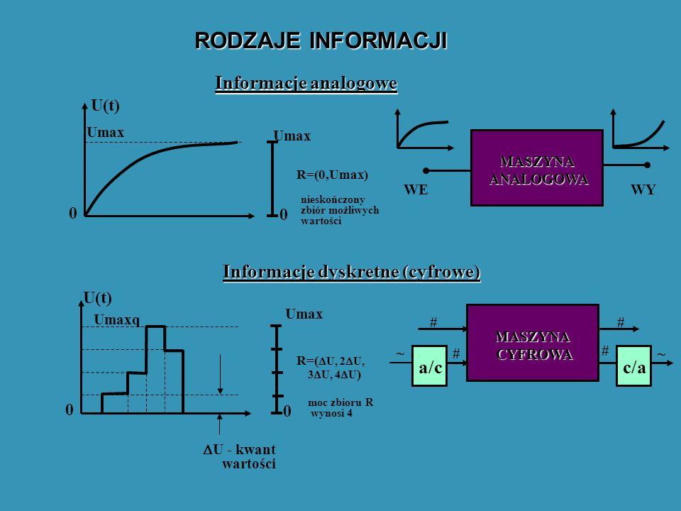RODZAJE INFORMACJI Informacje analogowe Informacje dyskretne (cyfrowe)