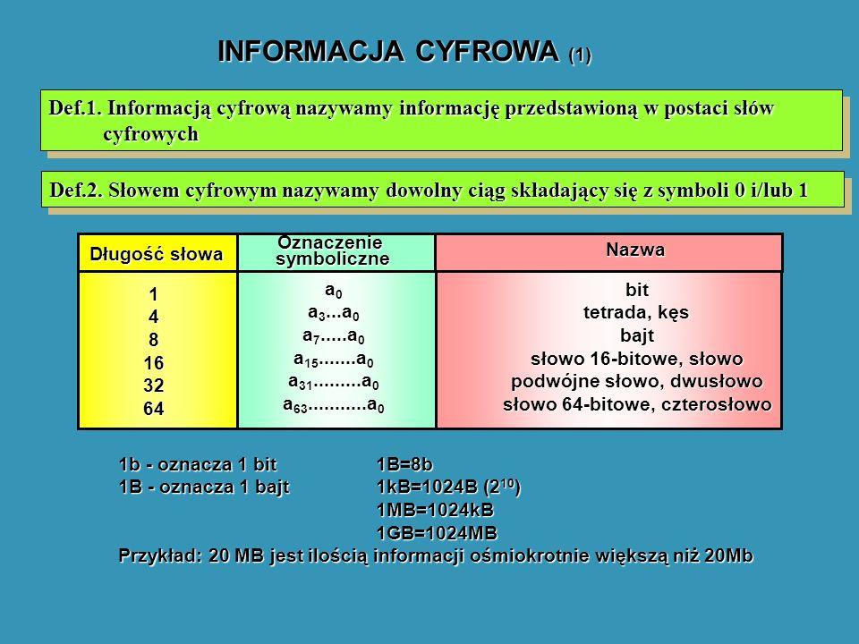 INFORMACJA CYFROWA (1) Def.1. Informacją cyfrową nazywamy informację przedstawioną w postaci słów cyfrowych.