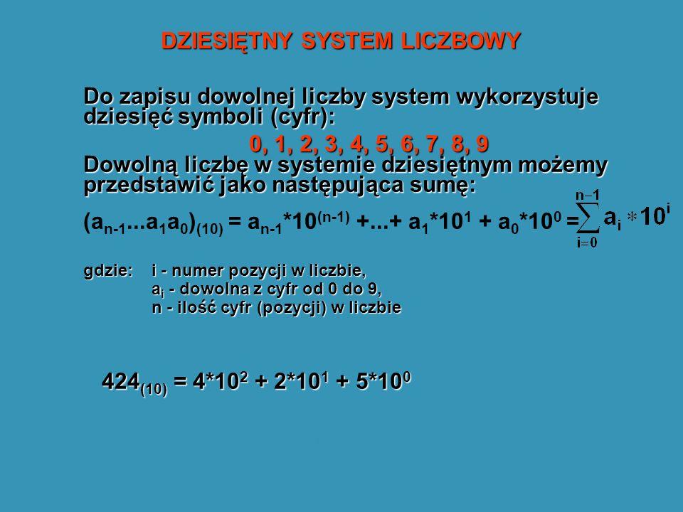 DZIESIĘTNY SYSTEM LICZBOWY
