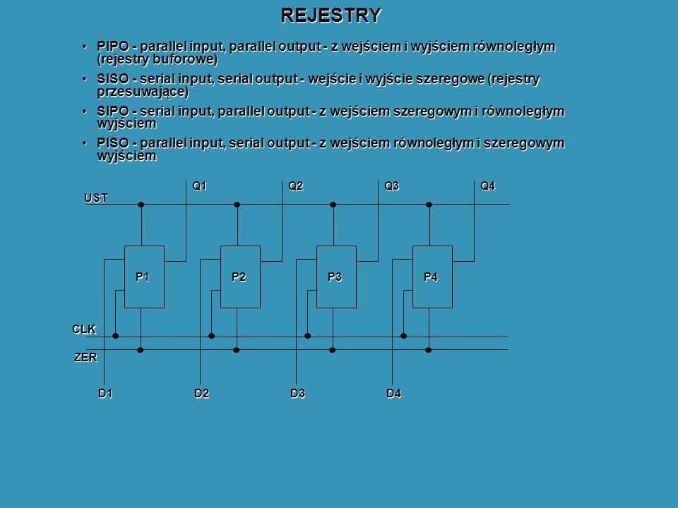 REJESTRY PIPO - parallel input, parallel output - z wejściem i wyjściem równoległym (rejestry buforowe)