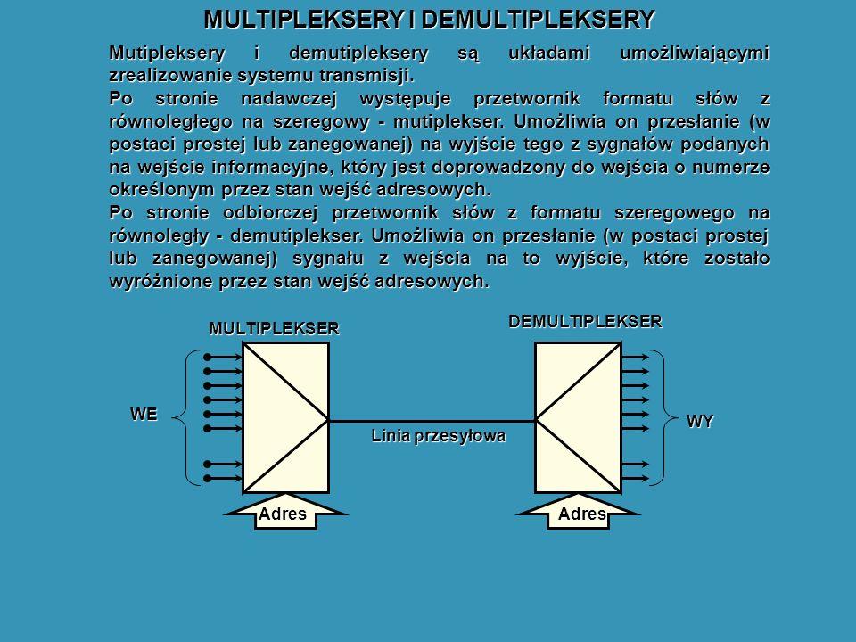 MULTIPLEKSERY I DEMULTIPLEKSERY