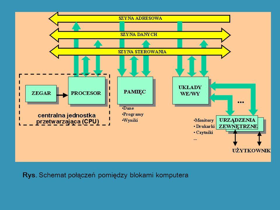 Rys. Schemat połączeń pomiędzy blokami komputera