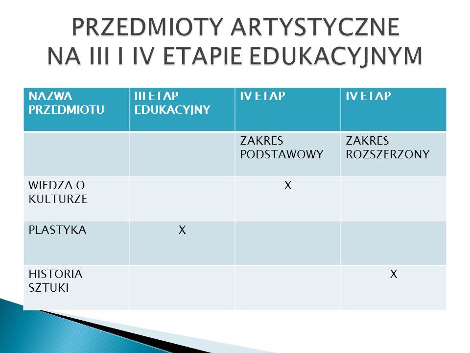 PRZEDMIOTY ARTYSTYCZNE NA III I IV ETAPIE EDUKACYJNYM