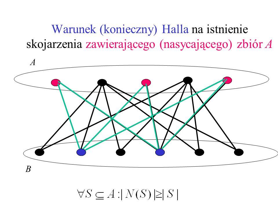Warunek (konieczny) Halla na istnienie skojarzenia zawierającego (nasycającego) zbiór A