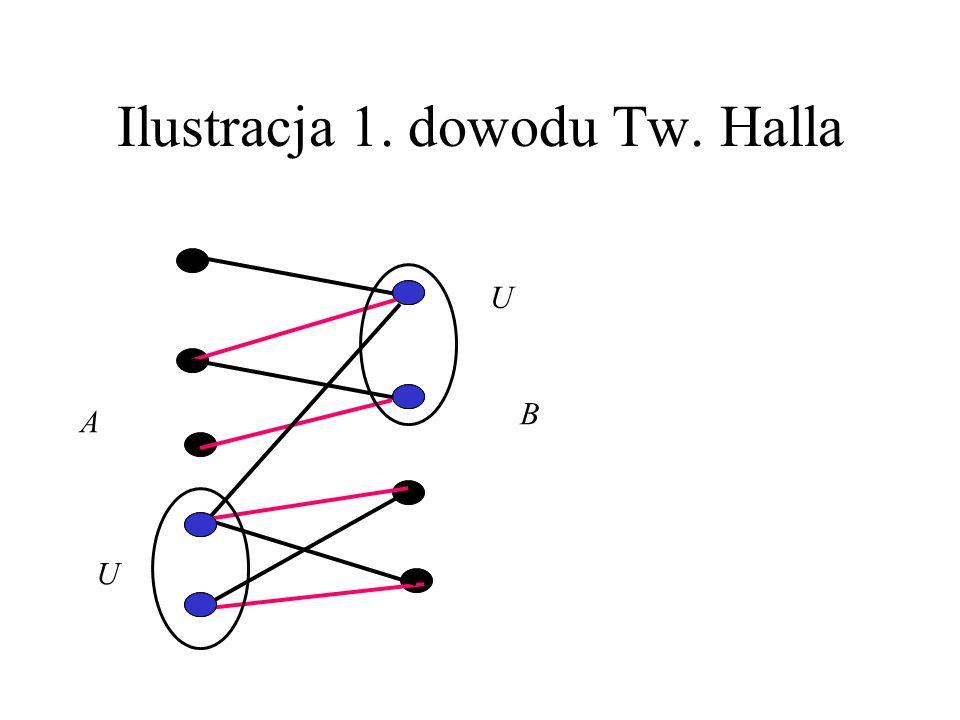 Ilustracja 1. dowodu Tw. Halla