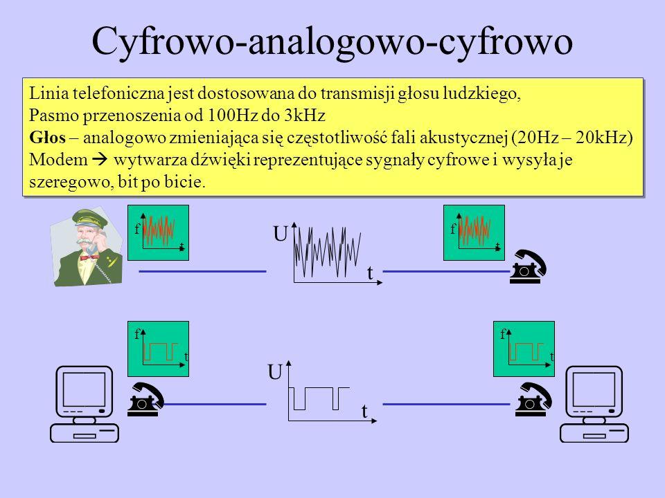 Cyfrowo-analogowo-cyfrowo