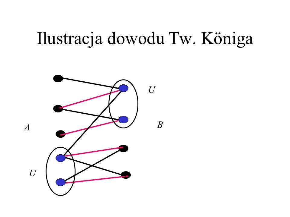 Ilustracja dowodu Tw. Königa