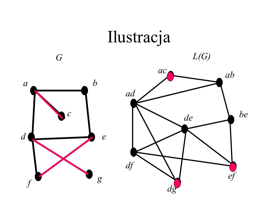 Ilustracja G L(G) ac ab ad be de df dg ef a b c d e g f