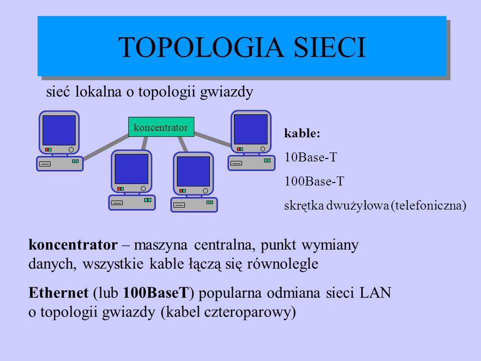 TOPOLOGIA SIECI sieć lokalna o topologii gwiazdy