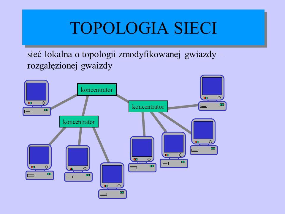 TOPOLOGIA SIECI sieć lokalna o topologii zmodyfikowanej gwiazdy – rozgałęzionej gwaizdy.