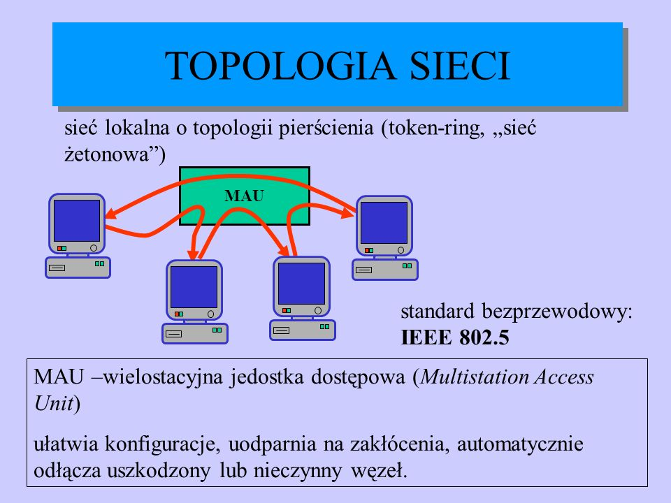 """TOPOLOGIA SIECIsieć lokalna o topologii pierścienia (token-ring, """"sieć żetonowa ) MAU. standard bezprzewodowy: IEEE 802.5."""