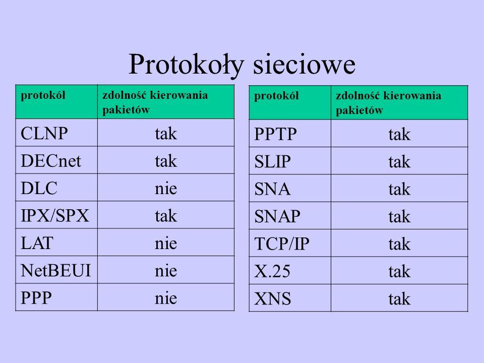 Protokoły sieciowe CLNP tak DECnet DLC nie IPX/SPX LAT NetBEUI PPP