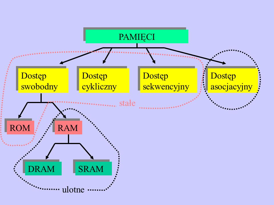 PAMIĘCIDostęp swobodny. Dostęp cykliczny. Dostęp sekwencyjny. Dostęp asocjacyjny. stałe. ROM. RAM. DRAM.