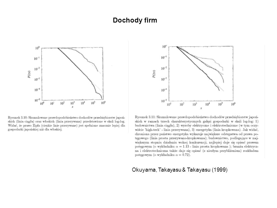 Dochody firm Okuyama, Takayasu & Takayasu (1999)