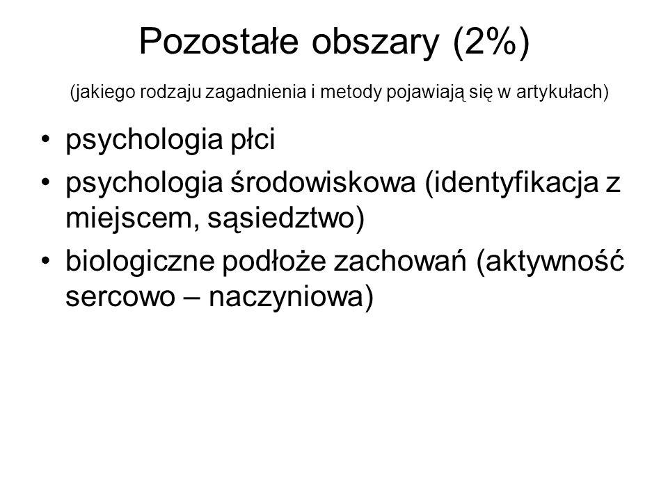 Pozostałe obszary (2%) (jakiego rodzaju zagadnienia i metody pojawiają się w artykułach)