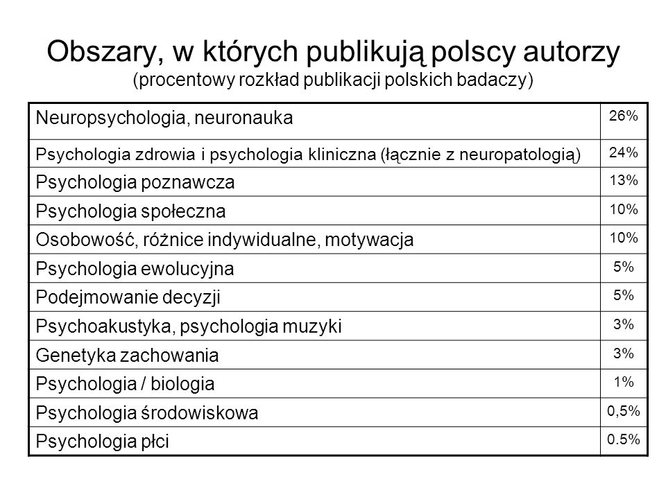 Obszary, w których publikują polscy autorzy (procentowy rozkład publikacji polskich badaczy)