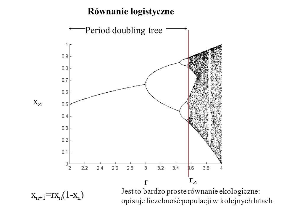 Równanie logistyczne Period doubling tree x r r xn+1=rxn(1-xn)