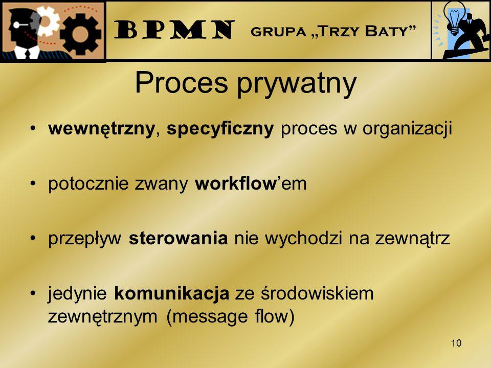 Proces prywatny BPMN wewnętrzny, specyficzny proces w organizacji