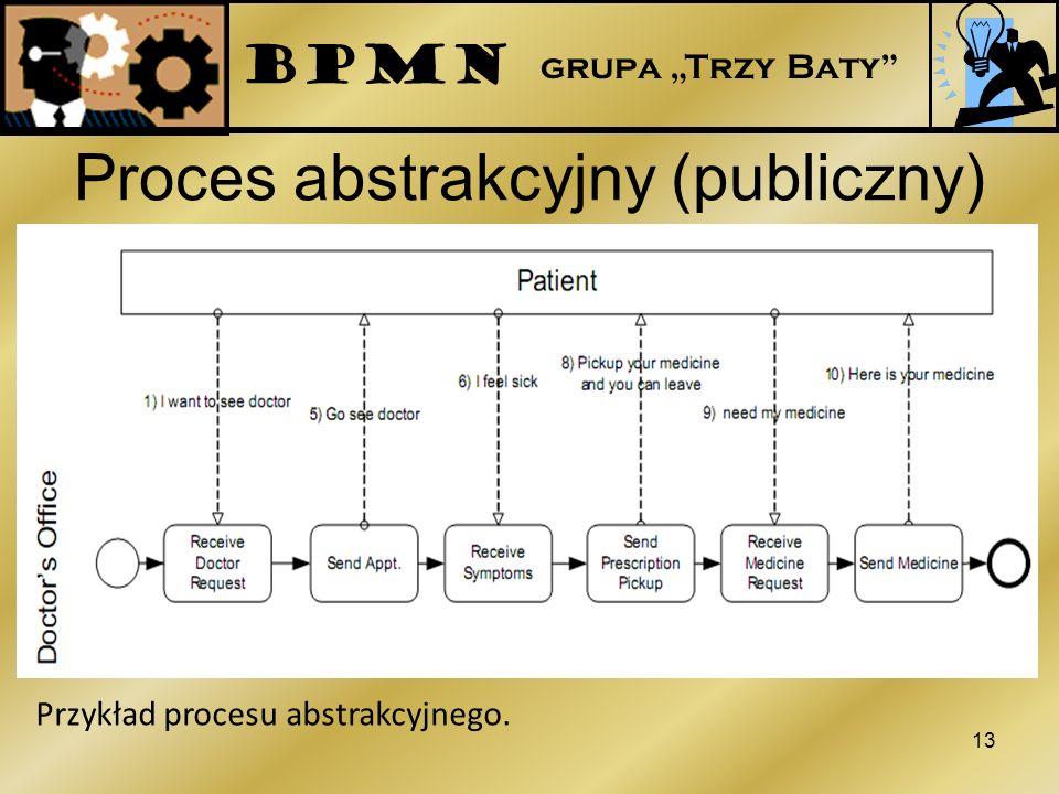 Proces abstrakcyjny (publiczny)