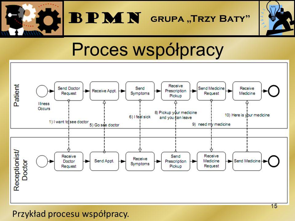 """BPMN grupa """"Trzy Baty Proces współpracy Przykład procesu współpracy."""