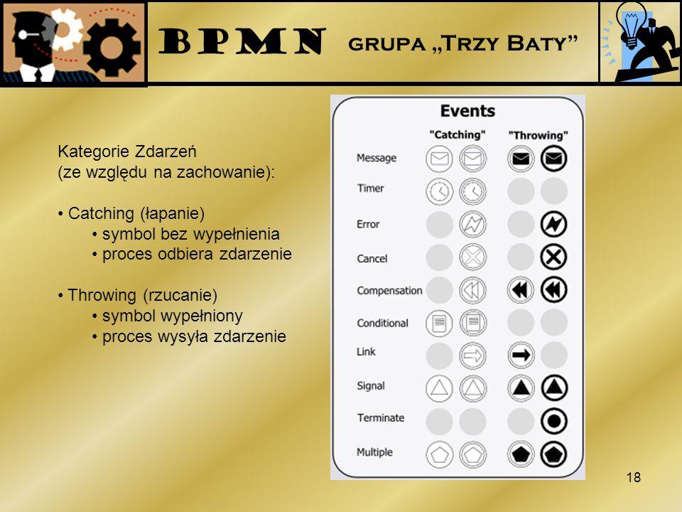 """BPMN grupa """"Trzy Baty Kategorie Zdarzeń (ze względu na zachowanie):"""
