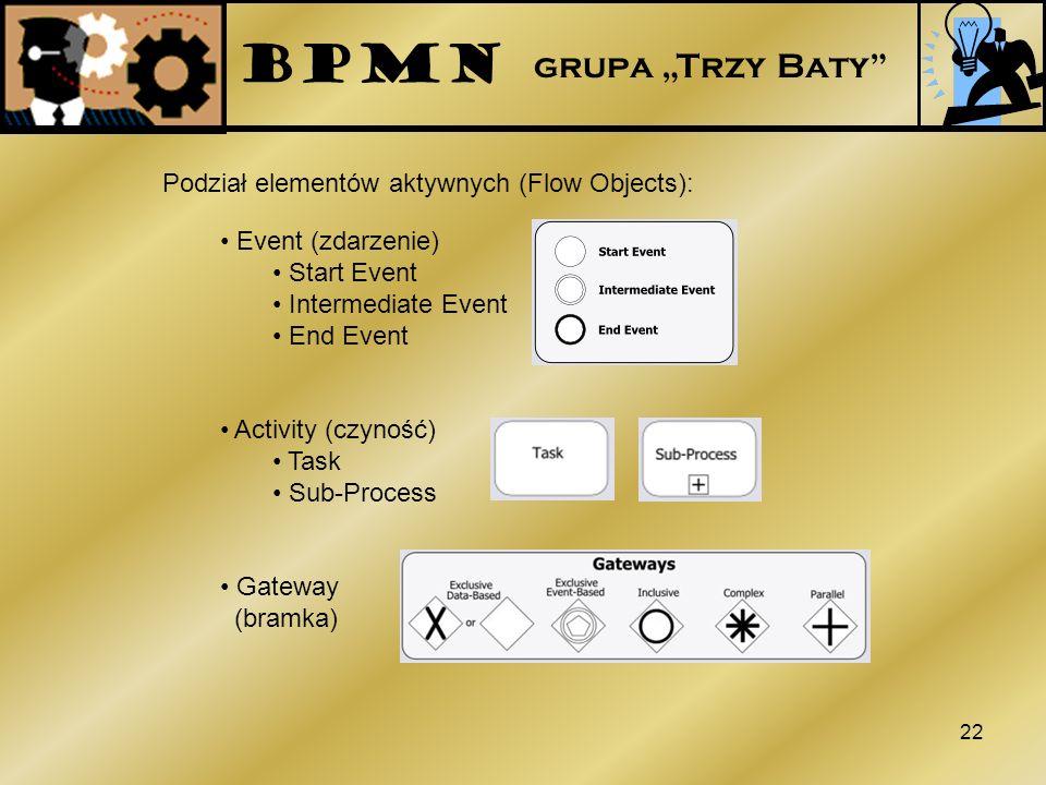 """BPMN grupa """"Trzy Baty Podział elementów aktywnych (Flow Objects):"""