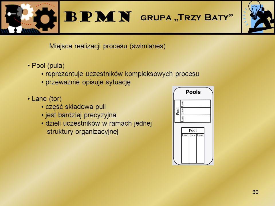 """BPMN grupa """"Trzy Baty Miejsca realizacji procesu (swimlanes)"""