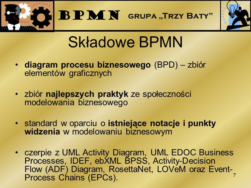 """BPMN grupa """"Trzy Baty Składowe BPMN. diagram procesu biznesowego (BPD) – zbiór elementów graficznych."""