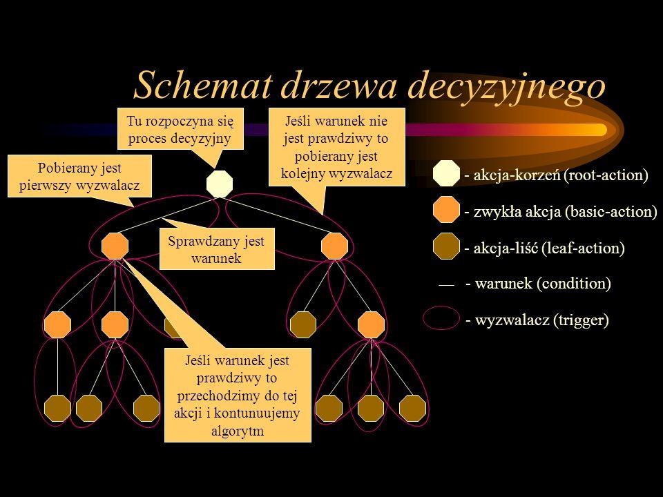 Schemat drzewa decyzyjnego