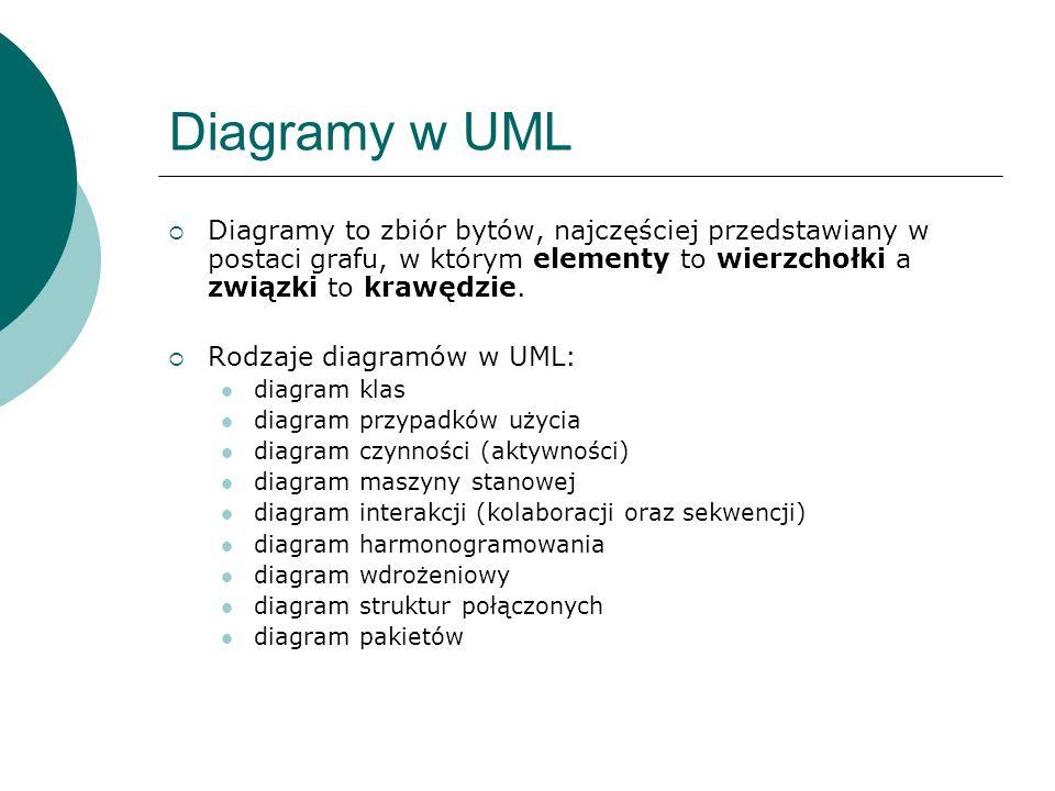 Diagramy w UMLDiagramy to zbiór bytów, najczęściej przedstawiany w postaci grafu, w którym elementy to wierzchołki a związki to krawędzie.