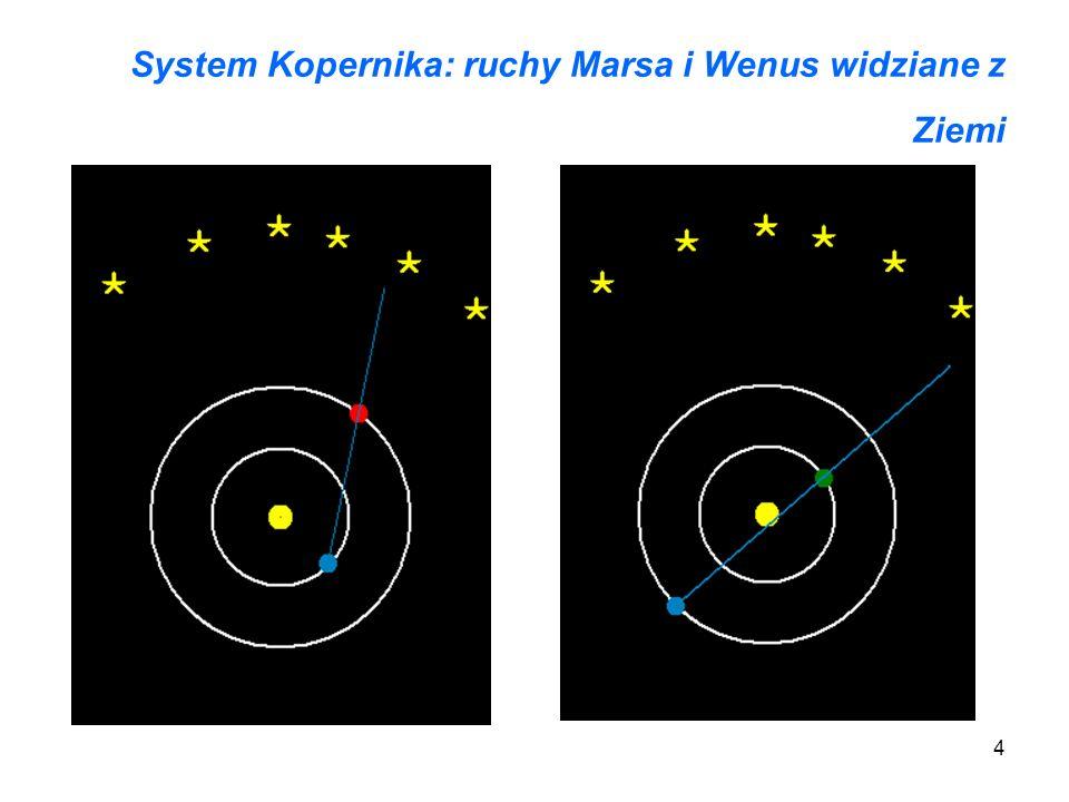 System Kopernika: ruchy Marsa i Wenus widziane z Ziemi