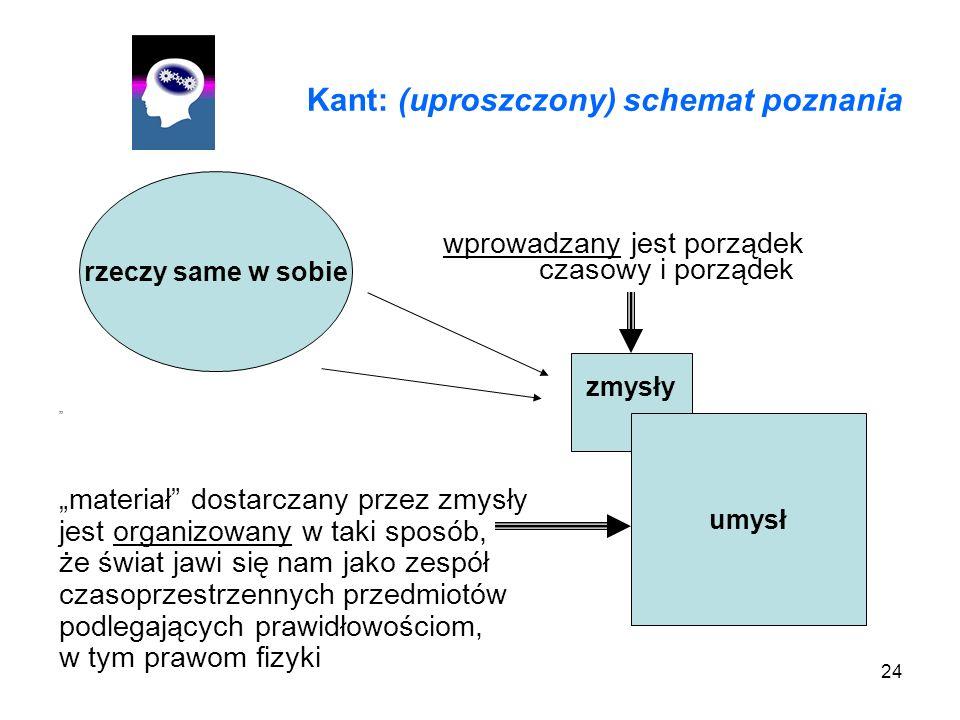 Kant: (uproszczony) schemat poznania
