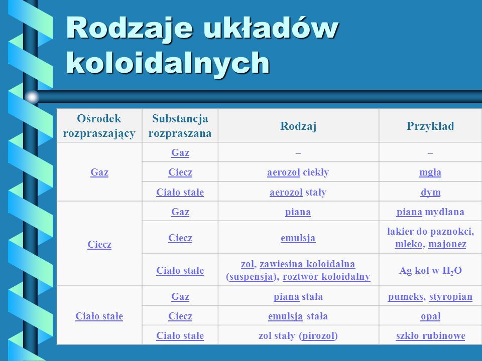 Rodzaje układów koloidalnych