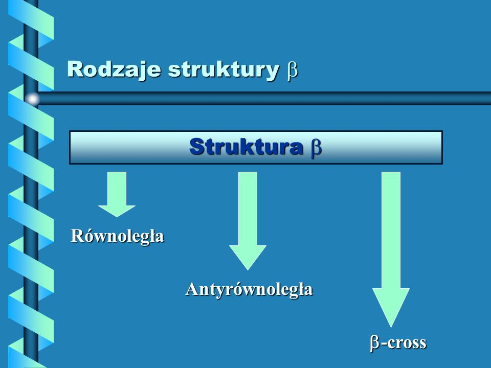 Rodzaje struktury  Struktura  Równoległa Antyrównoległa -cross