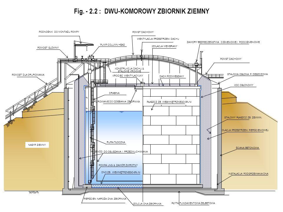 Fig. - 2.2 : DWU-KOMOROWY ZBIORNIK ZIEMNY