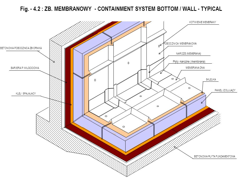 Fig. - 4.2 : ZB. MEMBRANOWY - CONTAINMENT SYSTEM BOTTOM / WALL - TYPICAL