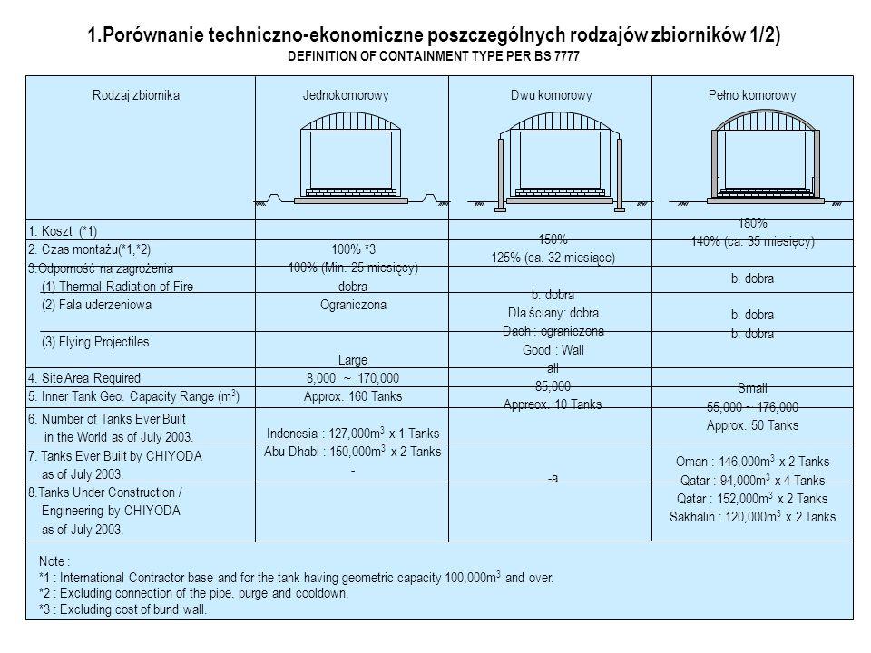 1.Porównanie techniczno-ekonomiczne poszczególnych rodzajów zbiorników 1/2) DEFINITION OF CONTAINMENT TYPE PER BS 7777