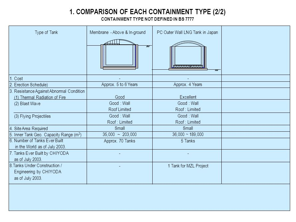 1. COMPARISON OF EACH CONTAINMENT TYPE (2/2) CONTAINMENT TYPE NOT DEFINED IN BS 7777