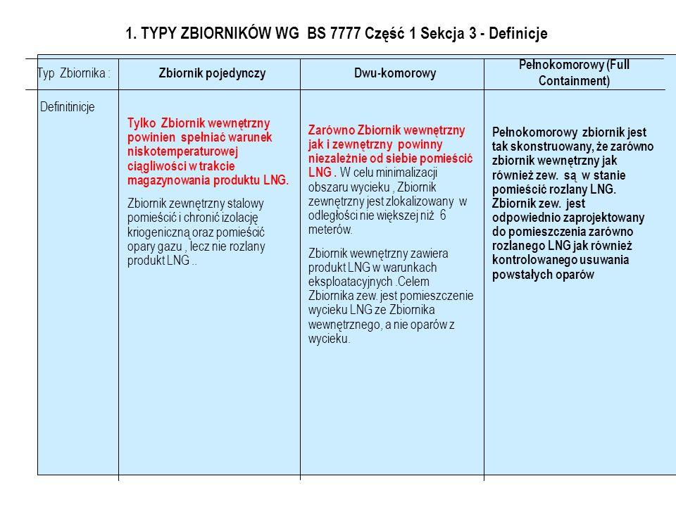 1. TYPY ZBIORNIKÓW WG BS 7777 Część 1 Sekcja 3 - Definicje