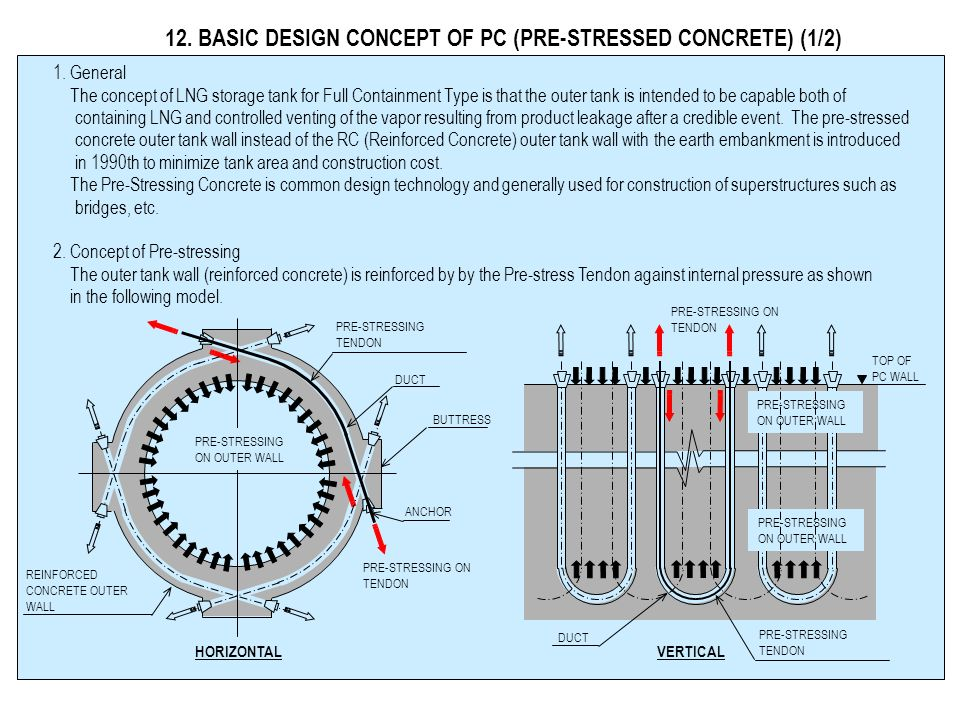 12. BASIC DESIGN CONCEPT OF PC (PRE-STRESSED CONCRETE) (1/2)