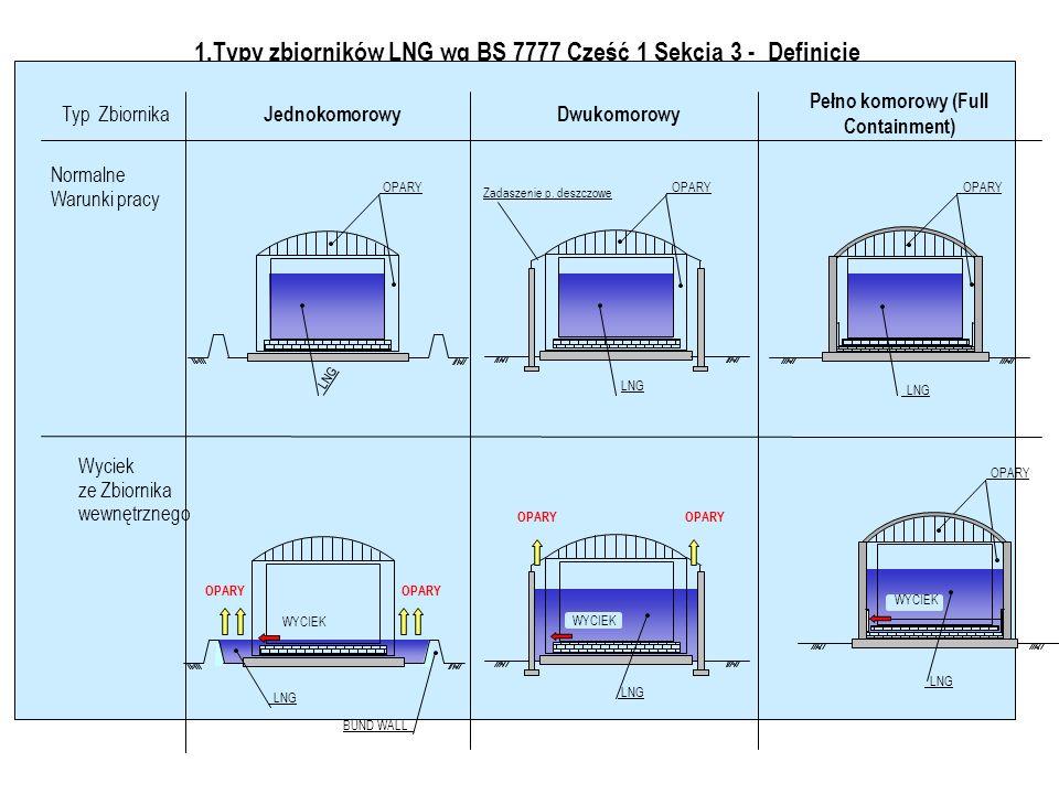 1.Typy zbiorników LNG wg BS 7777 Część 1 Sekcja 3 - Definicje