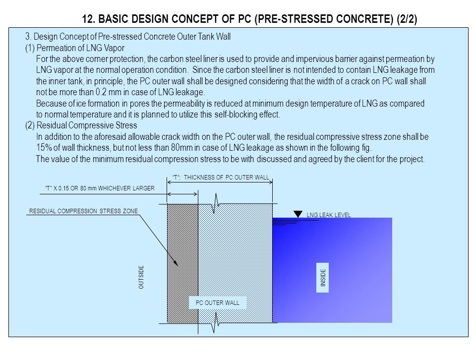 12. BASIC DESIGN CONCEPT OF PC (PRE-STRESSED CONCRETE) (2/2)